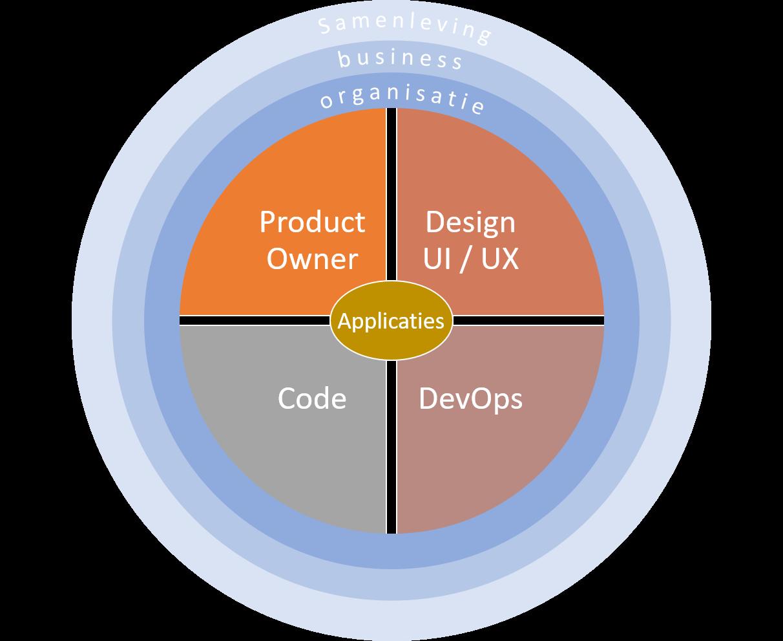 Ontwikkelomgeving model
